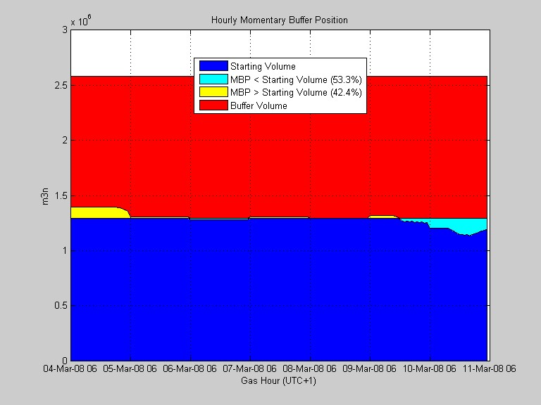 Matlab Optimization Model for GasShipping: Hourly Momentary Buffer Position